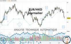 EUR/HKD - Journalier