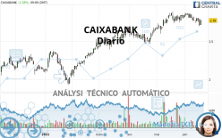CAIXABANK - Diario
