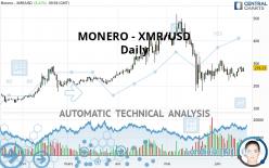 MONERO - XMR/USD - Daily