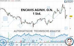ENCAVIS AGINH. O.N. - 1 Std.