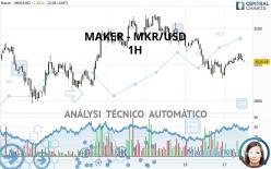 MAKER - MKR/USD - 1H