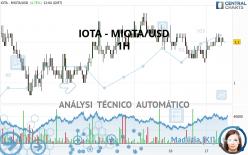 IOTA - MIOTA/USD - 1H