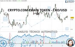 CRYPTO.COM CHAIN TOKEN - CRO/USD - 1H