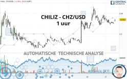 CHILIZ - CHZ/USD - 1 uur