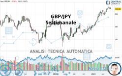 GBP/JPY - Settimanale