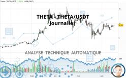 THETA - THETA/USDT - Journalier