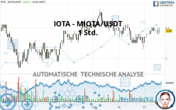 IOTA - MIOTA/USDT - 1 Std.