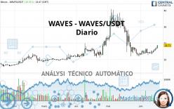 WAVES - WAVES/USDT - Diario