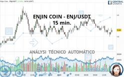 ENJIN COIN - ENJ/USDT - 15 min.