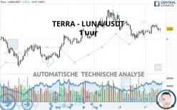 TERRA - LUNA/USDT - 1 uur