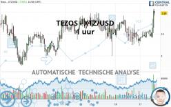 TEZOS - XTZ/USD - 1 uur