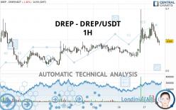 DREP - DREP/USDT - 1H