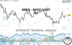 NEXO - NEXO/USDT - 1H