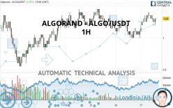 ALGORAND - ALGO/USDT - 1H