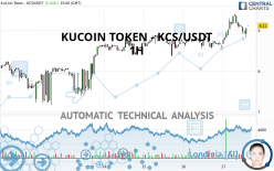 KUCOIN TOKEN - KCS/USDT - 1H
