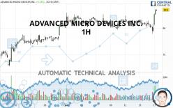 ADVANCED MICRO DEVICES INC. - 1H