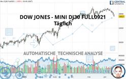 DOW JONES - MINI DJ30 FULL1221 - Täglich