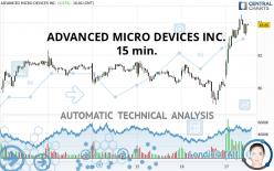 ADVANCED MICRO DEVICES INC. - 15 min.