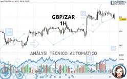 GBP/ZAR - 1H