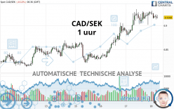 CAD/SEK - 1 uur