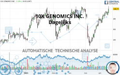 10X GENOMICS INC. - Dagelijks
