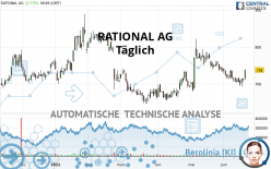 RATIONAL AG - Täglich