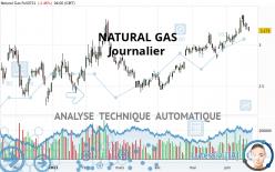 NATURAL GAS - Journalier