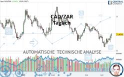 CAD/ZAR - Täglich