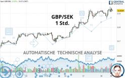 GBP/SEK - 1 Std.