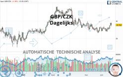 GBP/CZK - Dagelijks