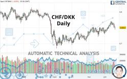 CHF/DKK - Daily
