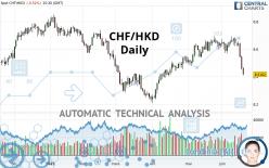 CHF/HKD - Daily