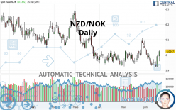 NZD/NOK - Daily