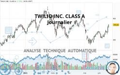 TWILIO INC. CLASS A - Journalier