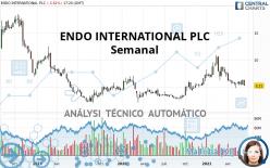 ENDO INTERNATIONAL PLC - Semanal