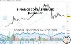 BINANCE COIN - BNB/USD - Journalier