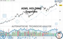 ASML HOLDING - Dagelijks