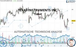 TEXAS INSTRUMENTS INC. - 1 uur