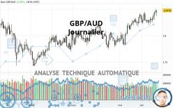 GBP/AUD - Journalier