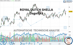 ROYAL DUTCH SHELLA - Dagelijks