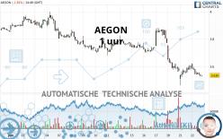 AEGON - 1 uur