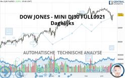 DOW JONES - MINI DJ30 FULL1221 - Dagelijks