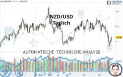 NZD/USD - Täglich