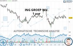 ING GROEP N.V. - 1 uur