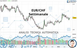 EUR/CHF - Settimanale