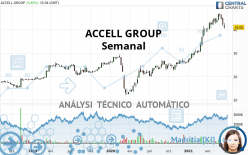 ACCELL GROUP - Semanal