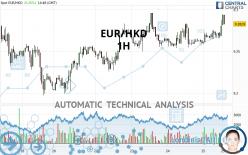EUR/HKD - 1H