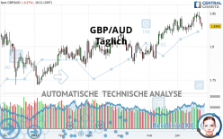 GBP/AUD - Täglich