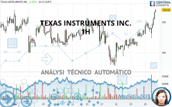 TEXAS INSTRUMENTS INC. - 1H
