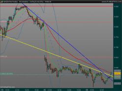 DAX30 Perf Index - 10 min.